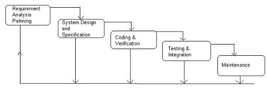 Waterfall Software Development Life Cycle Model